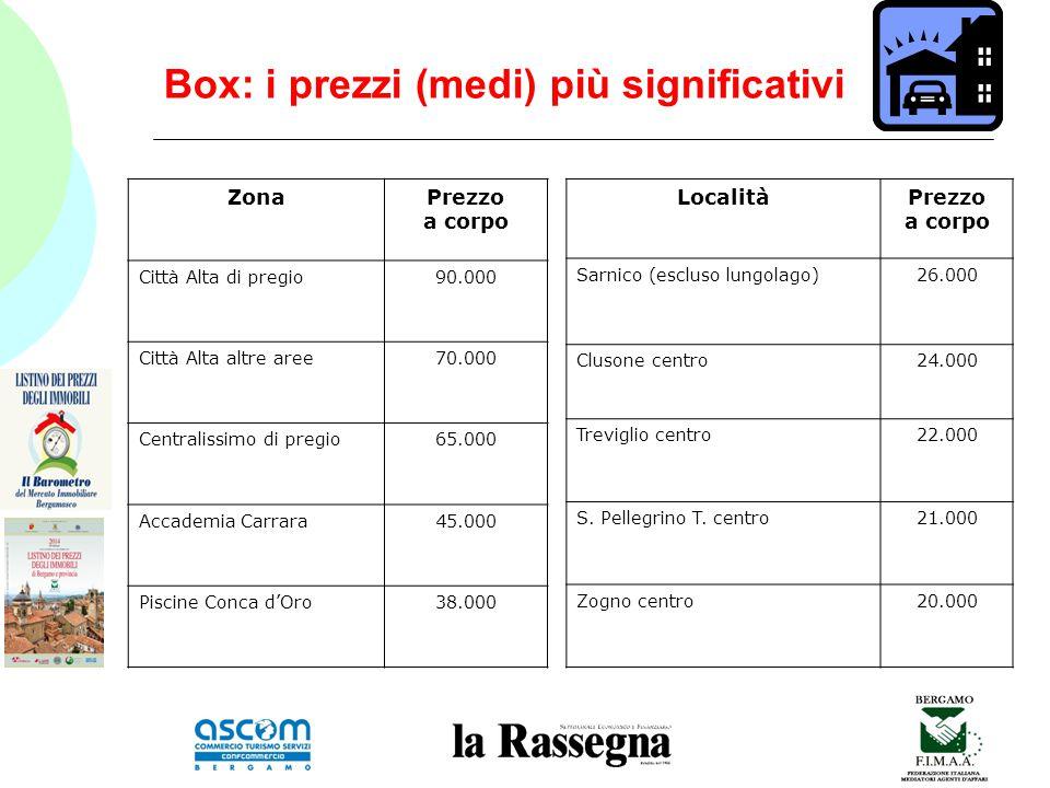 Box: i prezzi (medi) più significativi ZonaPrezzo a corpo Città Alta di pregio90.000 Città Alta altre aree70.000 Centralissimo di pregio65.000 Accademia Carrara45.000 Piscine Conca d'Oro38.000 LocalitàPrezzo a corpo Sarnico (escluso lungolago)26.000 Clusone centro24.000 Treviglio centro22.000 S.