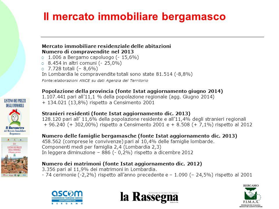 Il mercato immobiliare bergamasco Mercato immobiliare residenziale delle abitazioni Numero di compravendite nel 2013  1.006 a Bergamo capoluogo (- 15,6%)  8.454 in altri comuni (- 25,0%)  7.728 totali (– 8,6%) In Lombardia le compravendite totali sono state 81.514 (-8,8%) Fonte:elaborazioni ANCE su dati Agenzia del Territorio Popolazione della provincia (fonte Istat aggiornamento giugno 2014) 1.107.441 pari all'11,1 % della popolazione regionale (agg.