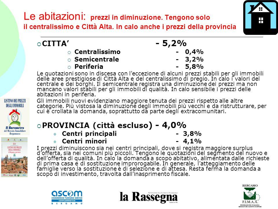 Le abitazioni: prezzi in diminuzione. Tengono solo il centralissimo e Città Alta.