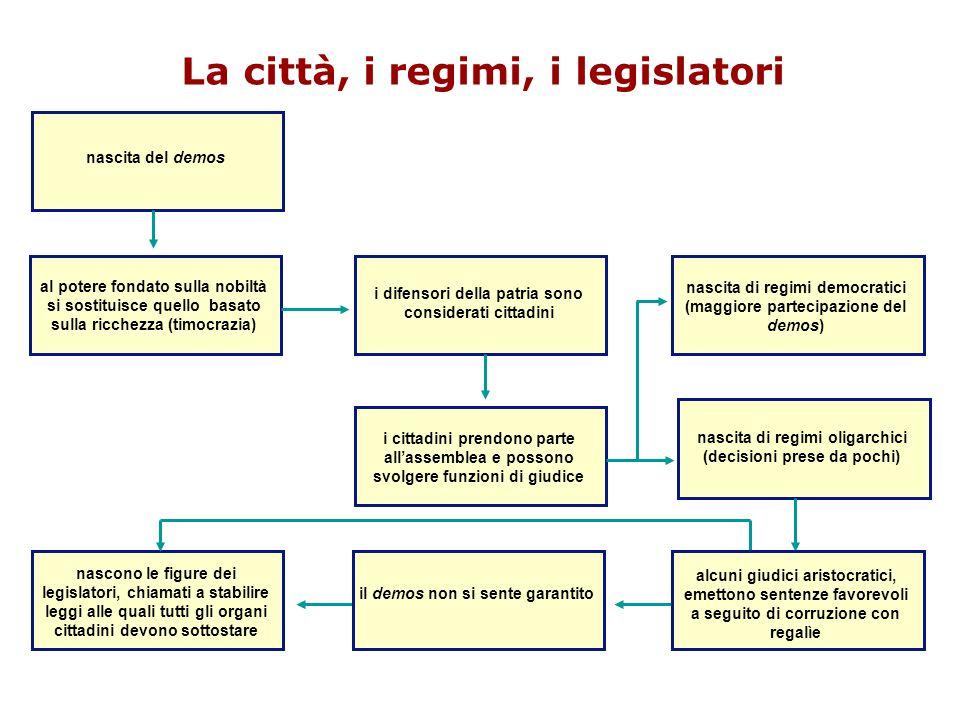 La città, i regimi, i legislatori nascita del demos al potere fondato sulla nobiltà si sostituisce quello basato sulla ricchezza (timocrazia) i difens