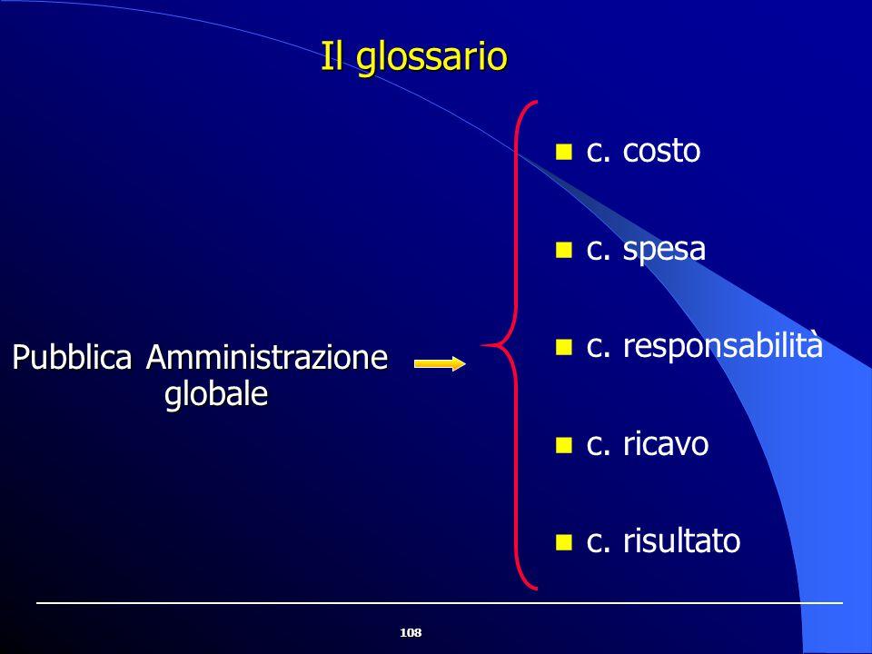 108 Il glossario Pubblica Amministrazione globale c. costo c. spesa c. responsabilità c. ricavo c. risultato