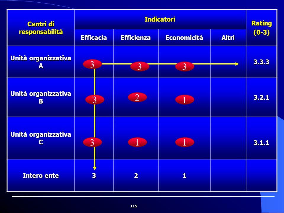 115 Centri di responsabilità Indicatori Rating(0-3) EfficaciaEfficienzaEconomicitàAltri Unità organizzativa A 3.3.3 Unità organizzativa B 3.2.1 Unità