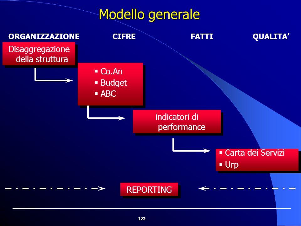 122 Modello generale ORGANIZZAZIONECIFREFATTIQUALITA' Disaggregazione della struttura  Co.An  Budget  ABC  Co.An  Budget  ABC indicatori di perf