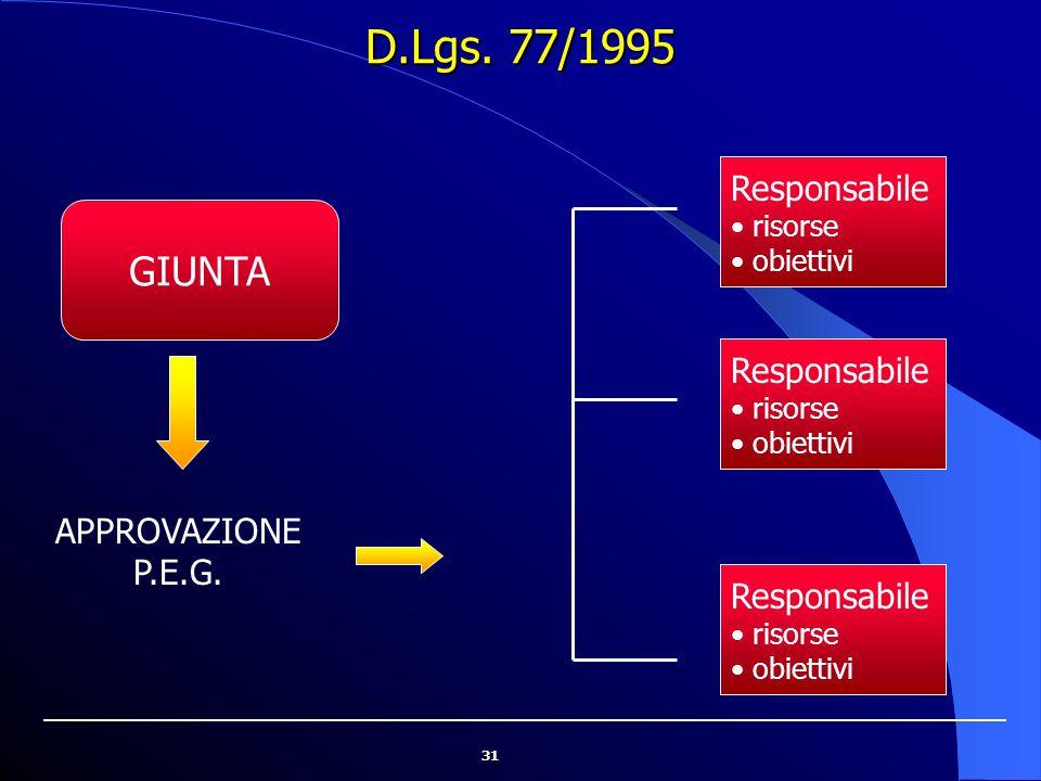 31 D.Lgs. 77/1995 GIUNTA Responsabile risorse obiettivi APPROVAZIONE P.E.G. Responsabile risorse obiettivi Responsabile risorse obiettivi