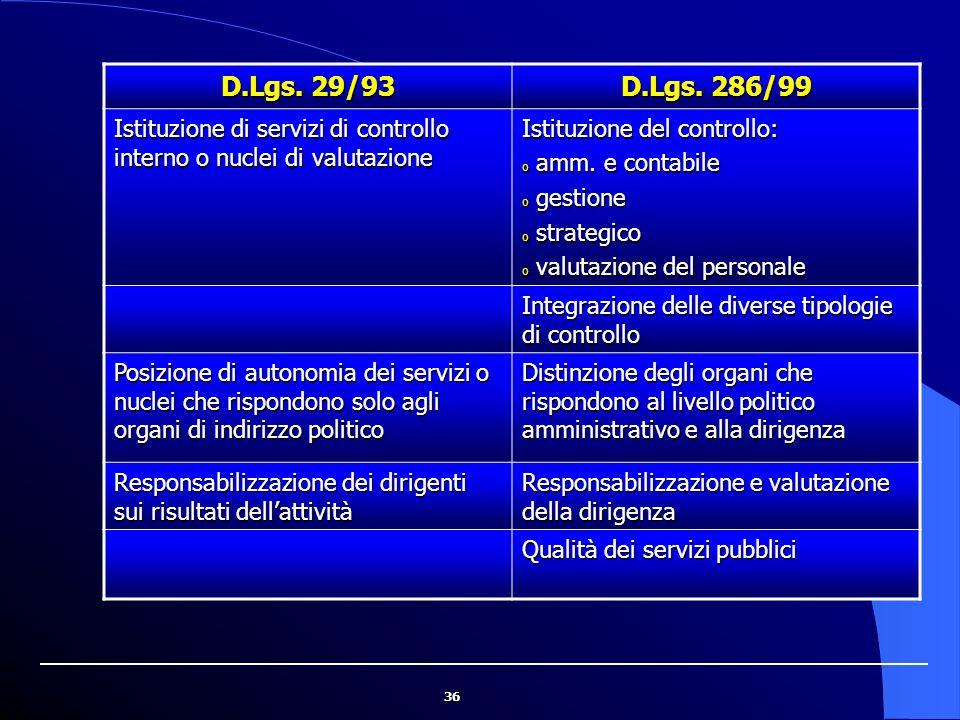 36 D.Lgs. 29/93 D.Lgs. 286/99 Istituzione di servizi di controllo interno o nuclei di valutazione Istituzione del controllo: o amm. e contabile o gest