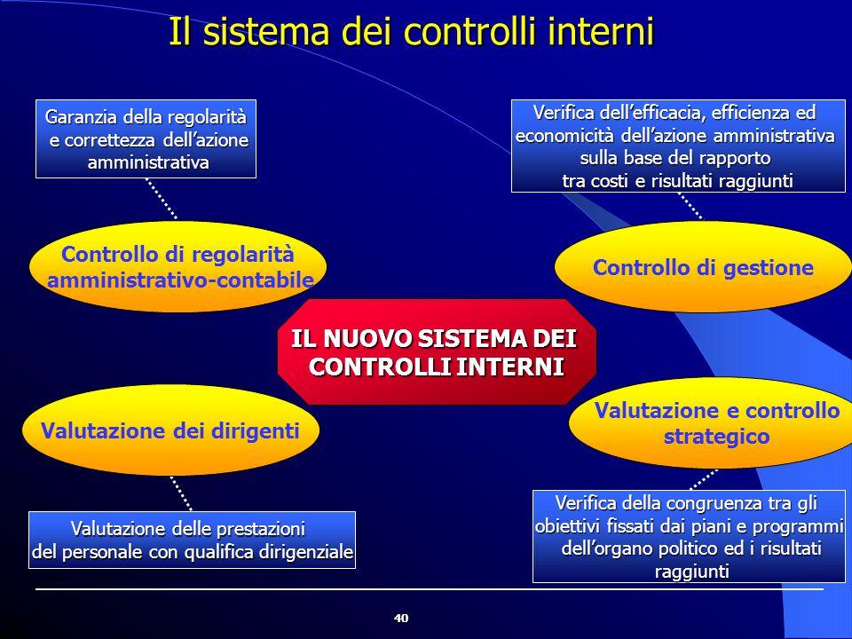 40 Il sistema dei controlli interni Garanzia della regolarità e correttezza dell'azione e correttezza dell'azione amministrativa amministrativa Verifi