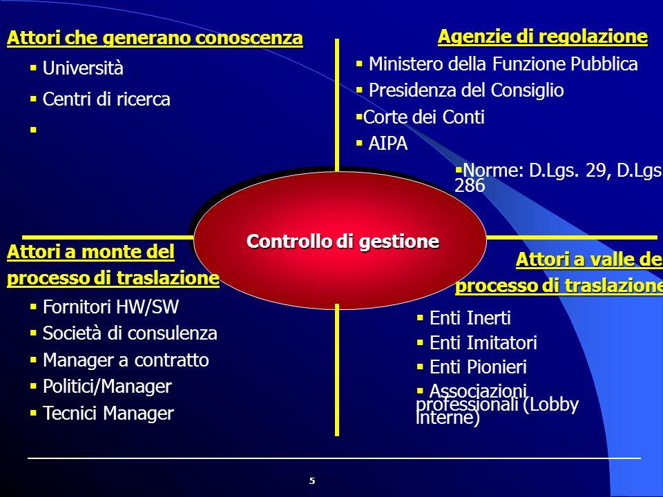 5 Controllo di gestione Controllo di gestione Attori che generano conoscenza Agenzie di regolazione Attori a monte del processo di traslazione Attori