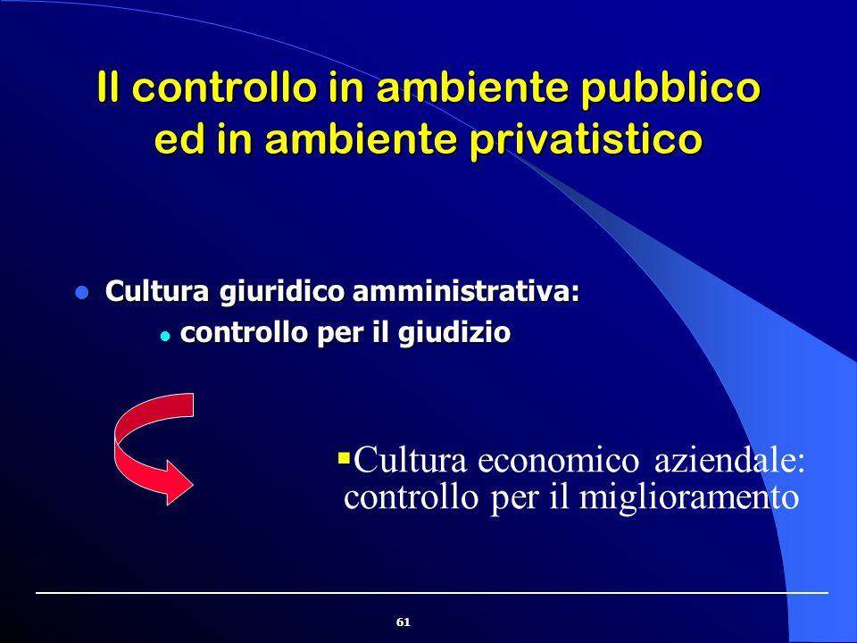 61 Il controllo in ambiente pubblico ed in ambiente privatistico Cultura giuridico amministrativa: Cultura giuridico amministrativa: controllo per il