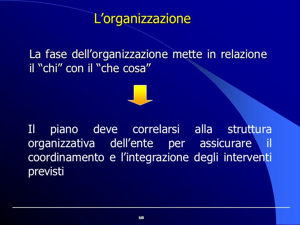 """68L'organizzazione La fase dell'organizzazione mette in relazione il """"chi"""" con il """"che cosa"""" Il piano deve correlarsi alla struttura organizzativa del"""
