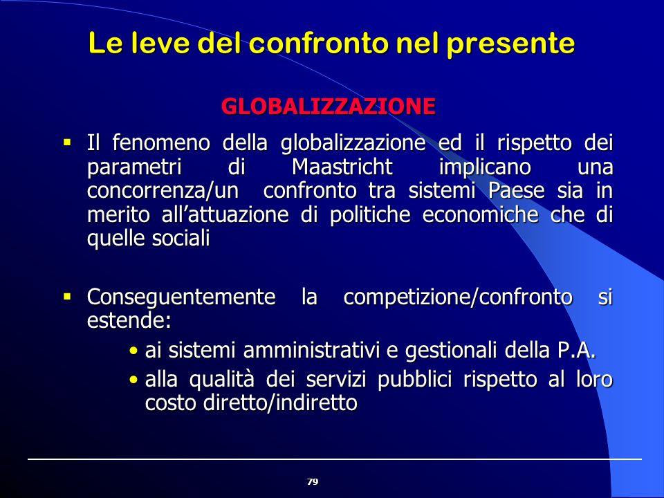 79 Le leve del confronto nel presente  Il fenomeno della globalizzazione ed il rispetto dei parametri di Maastricht implicano una concorrenza/un conf