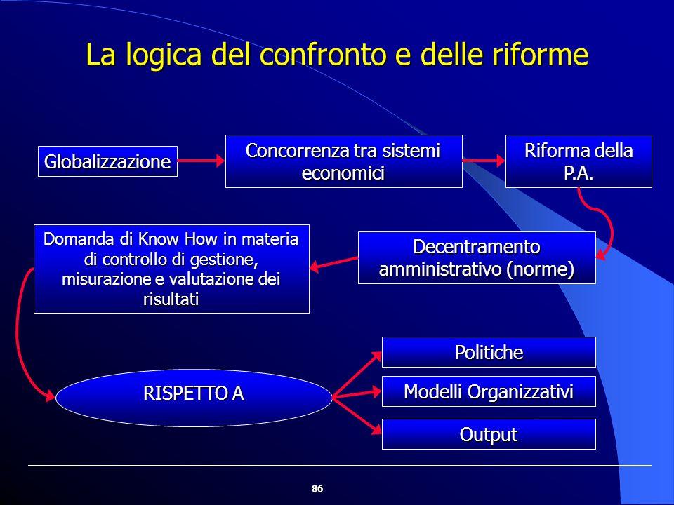 86 La logica del confronto e delle riforme Globalizzazione Concorrenza tra sistemi economici Riforma della P.A. Decentramento amministrativo (norme) D