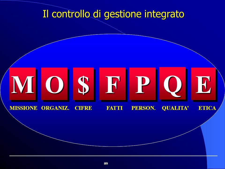 89 Il controllo di gestione integrato ORGANIZ. $$FF QQ QUALITA'FATTICIFRE PP PERSON. EE ETICAMISSIONE MMOO