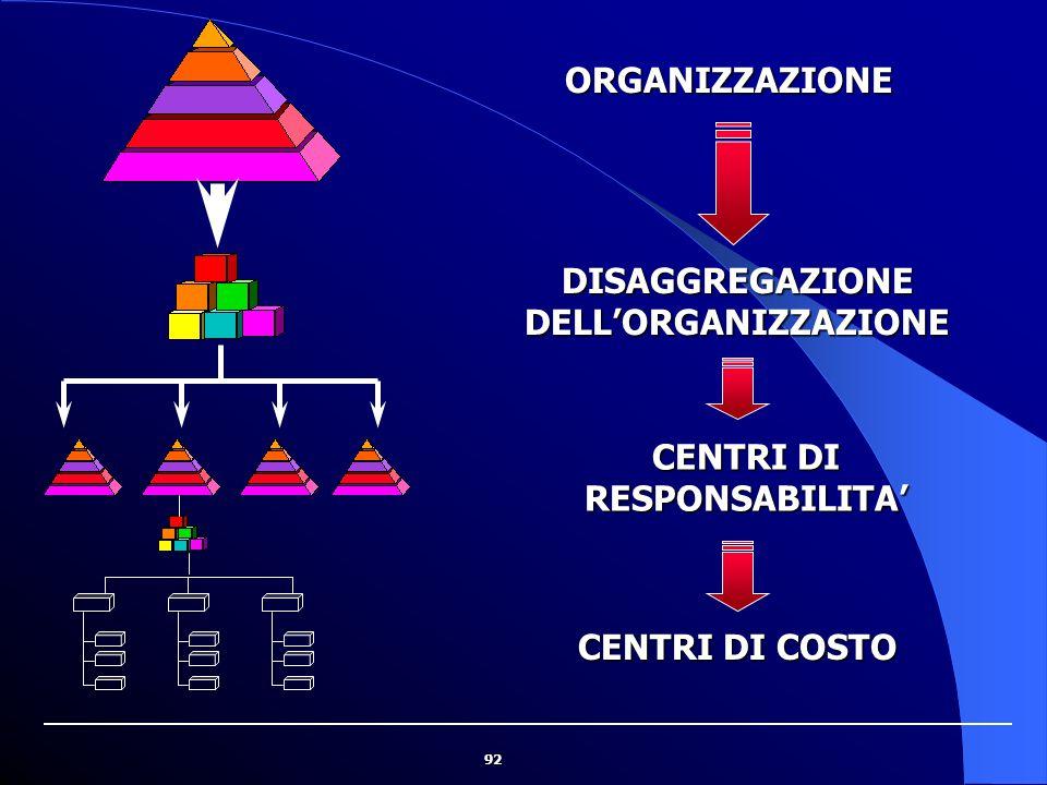 92 ORGANIZZAZIONE DISAGGREGAZIONE DELL'ORGANIZZAZIONE CENTRI DI RESPONSABILITA' CENTRI DI COSTO