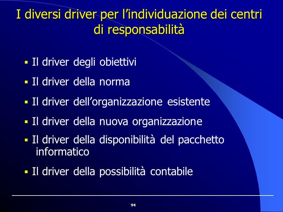 94  Il driver degli obiettivi  Il driver della norma  Il driver dell'organizzazione esistente  Il driver della nuova organizzazione  Il driver de