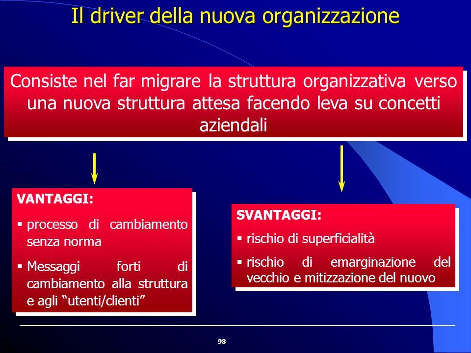 """98 VANTAGGI:  processo di cambiamento senza norma  Messaggi forti di cambiamento alla struttura e agli """"utenti/clienti"""" VANTAGGI:  processo di camb"""