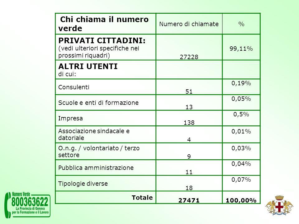 Chi chiama il numero verde Numero di chiamate% PRIVATI CITTADINI: (vedi ulteriori specifiche nei prossimi riquadri) 27228 99,11% ALTRI UTENTI di cui: Consulenti 51 0,19% Scuole e enti di formazione 13 0,05% Impresa 138 0,5% Associazione sindacale e datoriale 4 0,01% O.n.g.