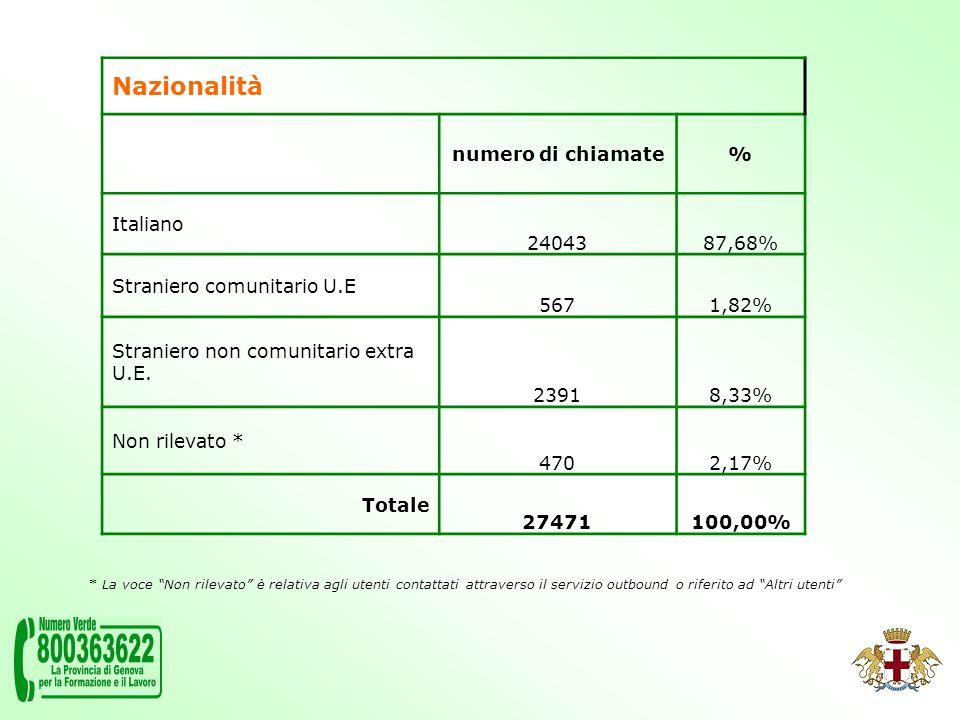 Nazionalità numero di chiamate% Italiano 2404387,68% Straniero comunitario U.E 5671,82% Straniero non comunitario extra U.E.