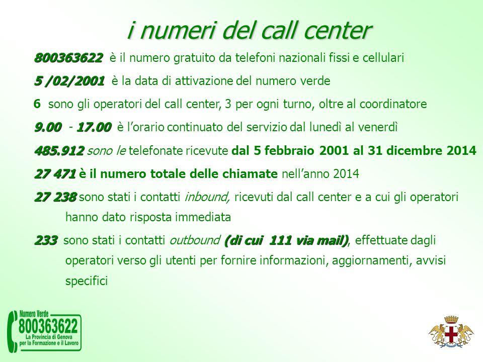 i numeri del call center 800363622 800363622 è il numero gratuito da telefoni nazionali fissi e cellulari 5 /02/2001 5 /02/2001 è la data di attivazione del numero verde 6 sono gli operatori del call center, 3 per ogni turno, oltre al coordinatore 9.0017.00 9.00 - 17.00 è l'orario continuato del servizio dal lunedì al venerdì 485.912 485.912 sono le telefonate ricevute dal 5 febbraio 2001 al 31 dicembre 2014 27 471 27 471 è il numero totale delle chiamate nell'anno 2014 27 238 27 238 sono stati i contatti inbound, ricevuti dal call center e a cui gli operatori hanno dato risposta immediata 233 (di cui 111 via mail) 233 sono stati i contatti outbound (di cui 111 via mail), effettuate dagli operatori verso gli utenti per fornire informazioni, aggiornamenti, avvisi specifici