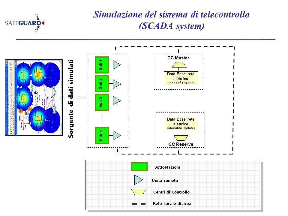 Simulazione del sistema di telecontrollo (SCADA system) Sub 1Sub 2 Sub 3 Sub n CC Master CC Reserve Data Base rete elettrica (Modalità Update) Data Ba