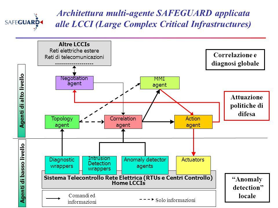 Sistema Telecontrollo Rete Elettrica (RTUs e Centri Controllo) Home LCCIs Topology agent Negotiation agent MMI agent Altre LCCIs Reti elettriche ester