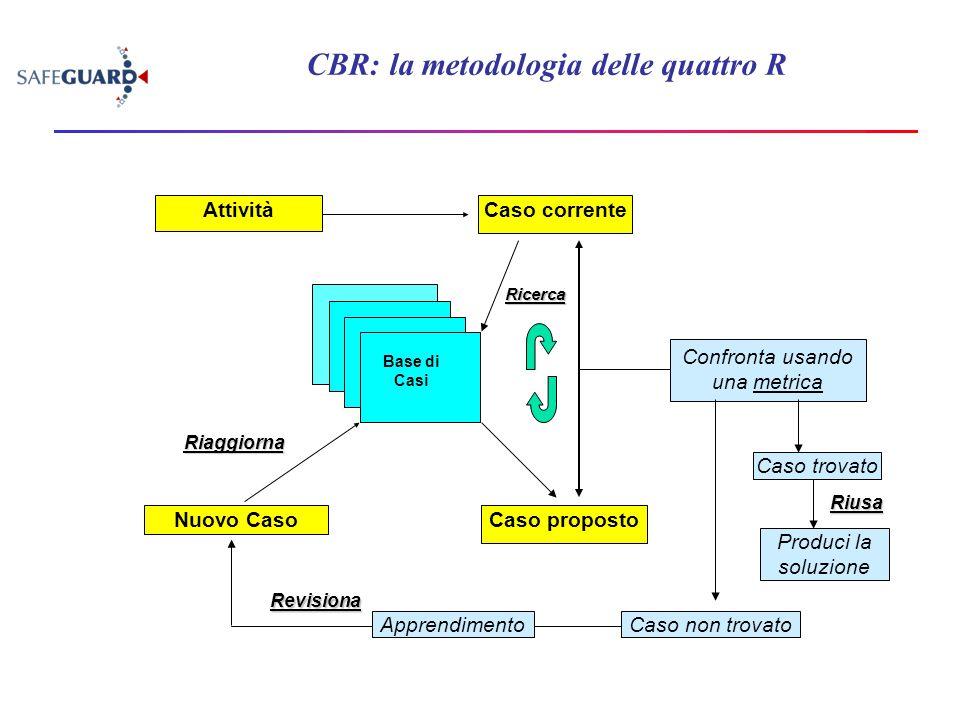 Ricerca Caso proposto Confronta usando una metrica Riusa Produci la soluzione Caso trovato Nuovo Caso Riaggiorna Revisiona Caso non trovatoApprendimen