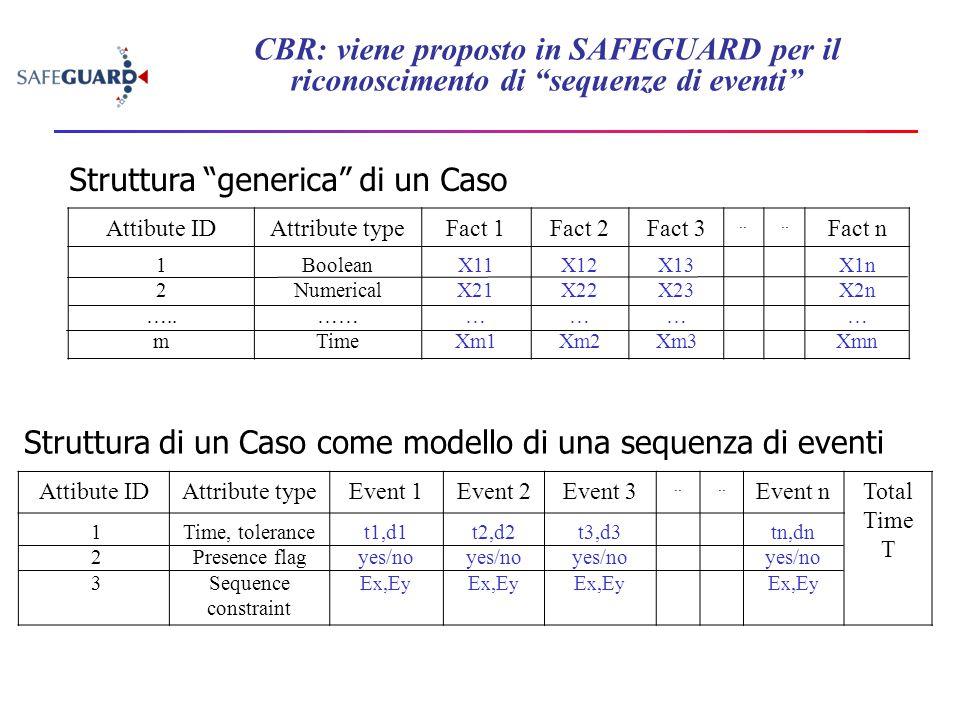 """CBR: viene proposto in SAFEGUARD per il riconoscimento di """"sequenze di eventi"""" Attibute IDAttribute typeFact 1Fact 2Fact 3.. Fact n 1 2 ….. m Boolean"""