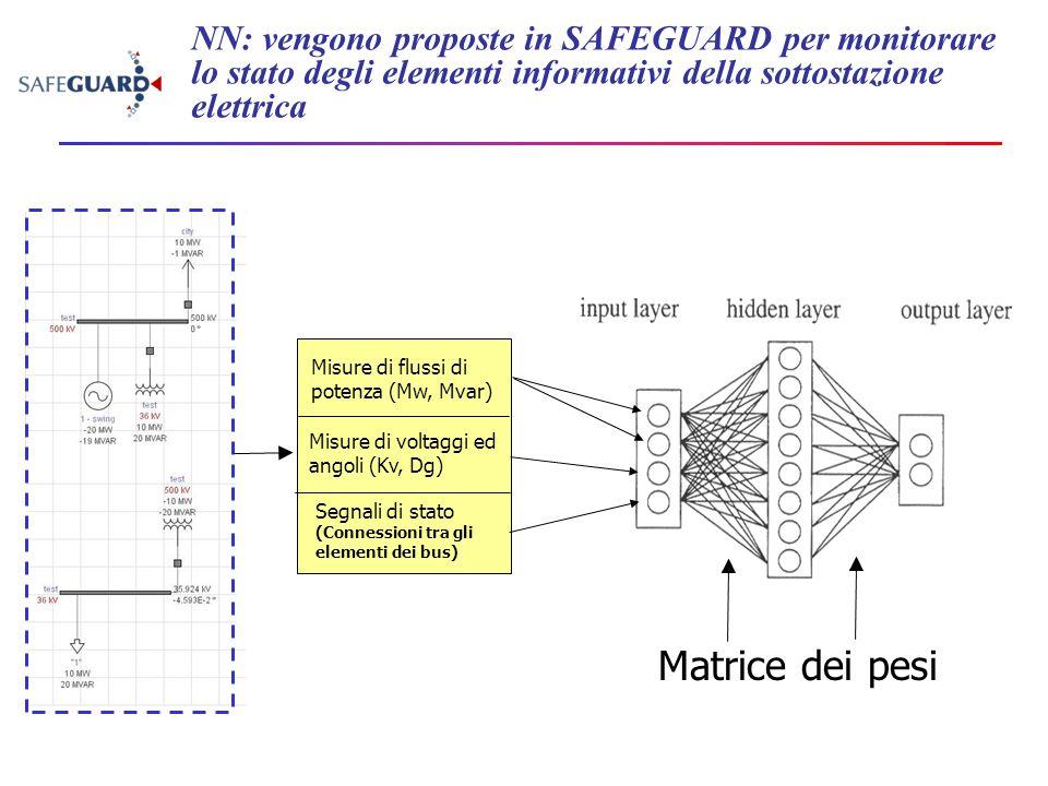 NN: vengono proposte in SAFEGUARD per monitorare lo stato degli elementi informativi della sottostazione elettrica Misure di flussi di potenza (Mw, Mv