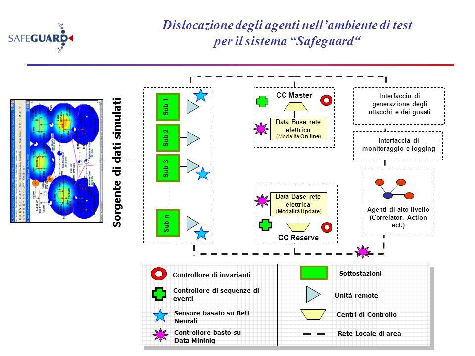 """Dislocazione degli agenti nell'ambiente di test per il sistema """"Safeguard"""" Unità remote Sottostazioni Centri di Controllo Sub 1Sub 2 Sub 3 Sub n CC Ma"""