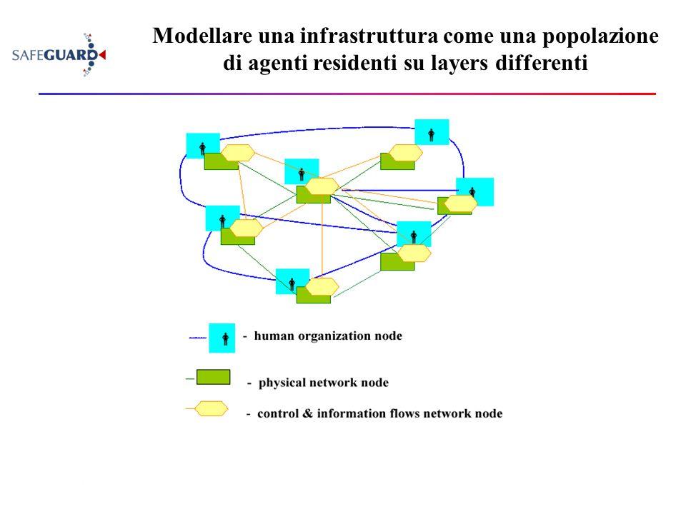 Modellare una infrastruttura come una popolazione di agenti residenti su layers differenti
