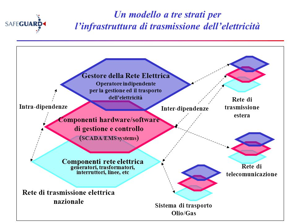 Un modello a tre strati per l'infrastruttura di trasmissione dell'elettricità Componenti rete elettrica generatori, trasformatori, interruttori, linee