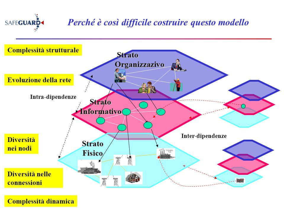 Perché è così difficile costruire questo modello StratoInformativo Strato Organizzazivo Strato Organizzazivo Intra-dipendenze Inter-dipendenze StratoF