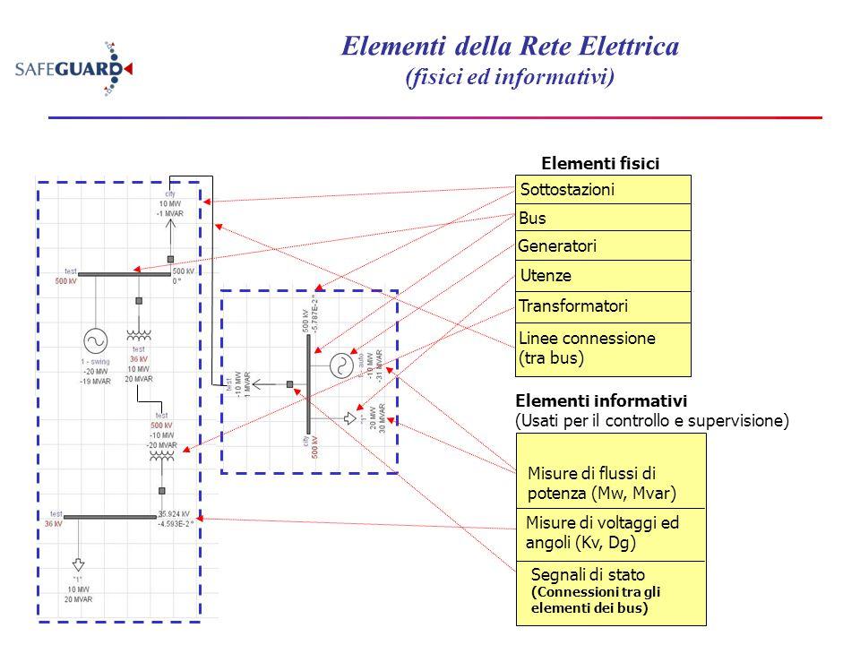 Bus Generatori Transformatori Linee connessione (tra bus) Utenze Elementi fisici Sottostazioni Misure di flussi di potenza (Mw, Mvar) Segnali di stato