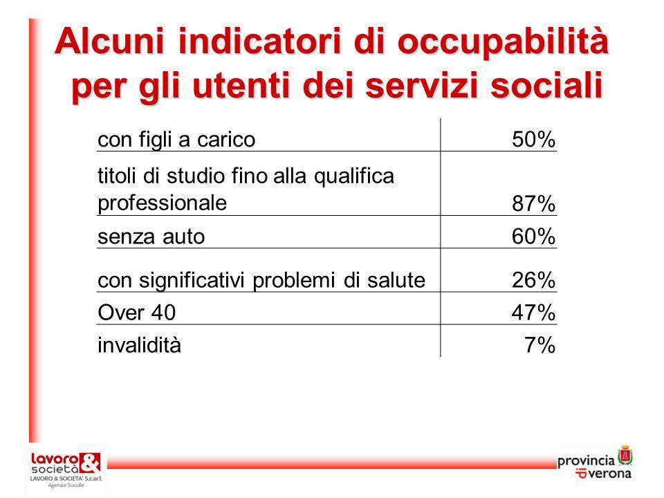 Alcuni indicatori di occupabilità per gli utenti dei servizi sociali con figli a carico50% titoli di studio fino alla qualifica professionale87% senza auto60% con significativi problemi di salute26% Over 4047% invalidità7%