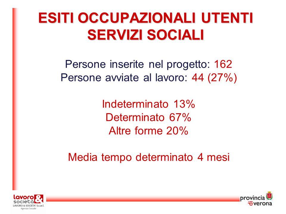 Persone inserite nel progetto: 162 Persone avviate al lavoro: 44 (27%) Indeterminato 13% Determinato 67% Altre forme 20% Media tempo determinato 4 mesi ESITI OCCUPAZIONALI UTENTI SERVIZI SOCIALI