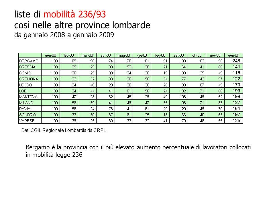 liste di mobilità 236/93 così nelle altre province lombarde da gennaio 2008 a gennaio 2009 Bergamo è la provincia con il più elevato aumento percentuale di lavoratori collocati in mobilità legge 236 Dati CGIL Regionale Lombardia da CRPL
