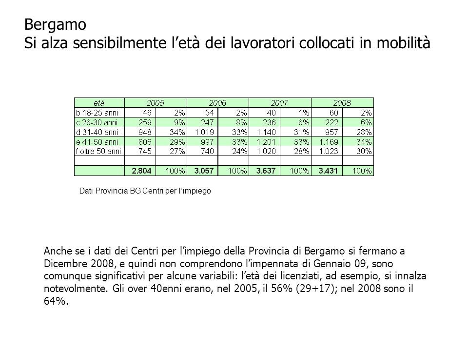Bergamo Si alza sensibilmente l'età dei lavoratori collocati in mobilità Anche se i dati dei Centri per l'impiego della Provincia di Bergamo si fermano a Dicembre 2008, e quindi non comprendono l'impennata di Gennaio 09, sono comunque significativi per alcune variabili: l'età dei licenziati, ad esempio, si innalza notevolmente.