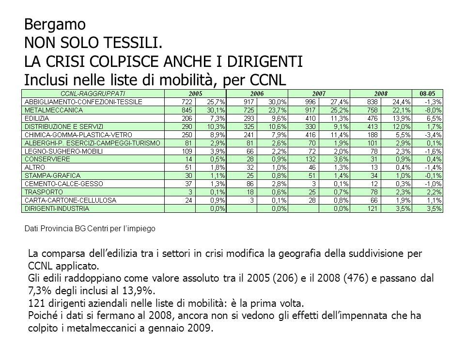 Bergamo NON SOLO TESSILI.