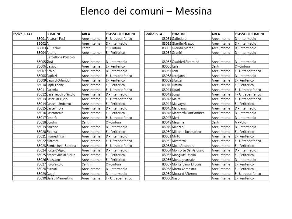 Elenco dei comuni – Messina Codice ISTATCOMUNEAREACLASSE DI COMUNICodice ISTATCOMUNEAREACLASSE DI COMUNI 83001Alcara li FusiAree InterneF - Ultraperiferico83031GallodoroAree InterneD - Intermedio 83002AlìAree InterneD - Intermedio83032Giardini-NaxosAree InterneD - Intermedio 83003Alì TermeCentriC - Cintura83033Gioiosa MareaAree InterneD - Intermedio 83004AntilloAree InterneE - Periferico83034GranitiAree InterneD - Intermedio 83005 Barcellona Pozzo di GottAree InterneD - Intermedio83035Gualtieri SicaminòAree InterneD - Intermedio 83006BasicòAree InterneE - Periferico83036ItalaCentriC - Cintura 83007BroloAree InterneD - Intermedio83037LeniAree InterneF - Ultraperiferico 83008CapizziAree InterneF - Ultraperiferico83038LetojanniAree InterneD - Intermedio 83009Capo d OrlandoAree InterneE - Periferico83039LibrizziAree InterneE - Periferico 83010Capri LeoneAree InterneE - Periferico83040LiminaAree InterneE - Periferico 83011CaroniaAree InterneF - Ultraperiferico83041LipariAree InterneF - Ultraperiferico 83012Casalvecchio SiculoAree InterneD - Intermedio83042LongiAree InterneF - Ultraperiferico 83013Castel di LucioAree InterneF - Ultraperiferico83043MalfaAree InterneF - Ultraperiferico 83014Castell UmbertoAree InterneE - Periferico83044MalvagnaAree InterneE - Periferico 83015CastelmolaAree InterneD - Intermedio83045MandaniciAree InterneD - Intermedio 83016CastrorealeAree InterneE - Periferico83046Mazzarrà Sant AndreaAree InterneD - Intermedio 83017CesaròAree InterneF - Ultraperiferico83047MerìAree InterneD - Intermedio 83018CondròCentriC - Cintura83048MessinaCentriA - Polo 83019FalconeAree InterneD - Intermedio83049MilazzoAree InterneD - Intermedio 83020FicarraAree InterneE - Periferico83050Militello RosmarinoAree InterneE - Periferico 83021FiumedinisiAree InterneD - Intermedio83051MirtoAree InterneE - Periferico 83022FlorestaAree InterneF - Ultraperiferico83052MistrettaAree InterneF - Ultraperiferico 83023Fondachelli-FantinaAree InterneF - Ultraperiferico83053Moio Alcantar