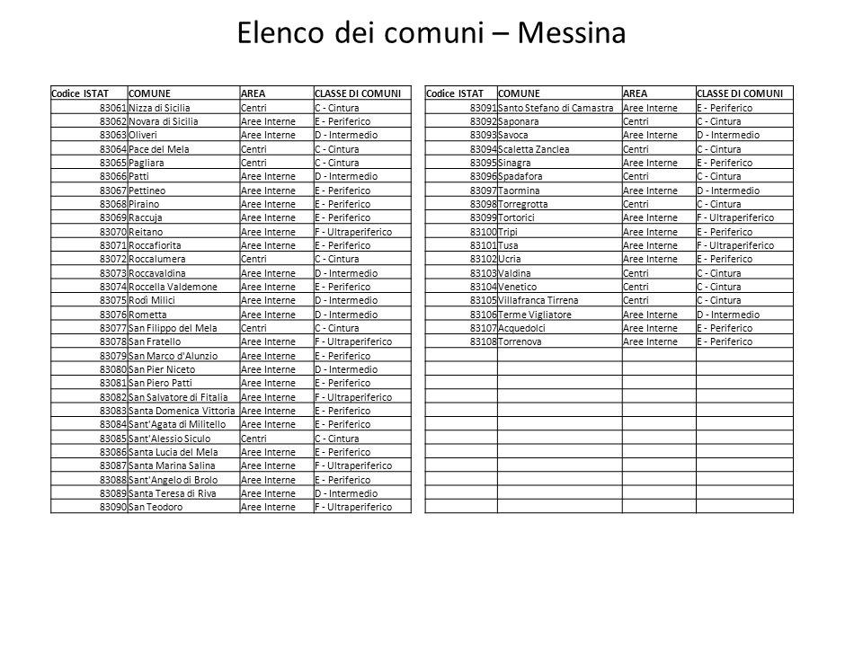 Elenco dei comuni – Messina Codice ISTATCOMUNEAREACLASSE DI COMUNICodice ISTATCOMUNEAREACLASSE DI COMUNI 83061Nizza di SiciliaCentriC - Cintura83091Santo Stefano di CamastraAree InterneE - Periferico 83062Novara di SiciliaAree InterneE - Periferico83092SaponaraCentriC - Cintura 83063OliveriAree InterneD - Intermedio83093SavocaAree InterneD - Intermedio 83064Pace del MelaCentriC - Cintura83094Scaletta ZancleaCentriC - Cintura 83065PagliaraCentriC - Cintura83095SinagraAree InterneE - Periferico 83066PattiAree InterneD - Intermedio83096SpadaforaCentriC - Cintura 83067PettineoAree InterneE - Periferico83097TaorminaAree InterneD - Intermedio 83068PirainoAree InterneE - Periferico83098TorregrottaCentriC - Cintura 83069RaccujaAree InterneE - Periferico83099TortoriciAree InterneF - Ultraperiferico 83070ReitanoAree InterneF - Ultraperiferico83100TripiAree InterneE - Periferico 83071RoccafioritaAree InterneE - Periferico83101TusaAree InterneF - Ultraperiferico 83072RoccalumeraCentriC - Cintura83102UcriaAree InterneE - Periferico 83073RoccavaldinaAree InterneD - Intermedio83103ValdinaCentriC - Cintura 83074Roccella ValdemoneAree InterneE - Periferico83104VeneticoCentriC - Cintura 83075Rodì MiliciAree InterneD - Intermedio83105Villafranca TirrenaCentriC - Cintura 83076RomettaAree InterneD - Intermedio83106Terme VigliatoreAree InterneD - Intermedio 83077San Filippo del MelaCentriC - Cintura83107AcquedolciAree InterneE - Periferico 83078San FratelloAree InterneF - Ultraperiferico83108TorrenovaAree InterneE - Periferico 83079San Marco d AlunzioAree InterneE - Periferico 83080San Pier NicetoAree InterneD - Intermedio 83081San Piero PattiAree InterneE - Periferico 83082San Salvatore di FitaliaAree InterneF - Ultraperiferico 83083Santa Domenica VittoriaAree InterneE - Periferico 83084Sant Agata di MilitelloAree InterneE - Periferico 83085Sant Alessio SiculoCentriC - Cintura 83086Santa Lucia del MelaAree InterneE - Periferico 83087Santa Marina SalinaAree InterneF - Ultraperiferico 830