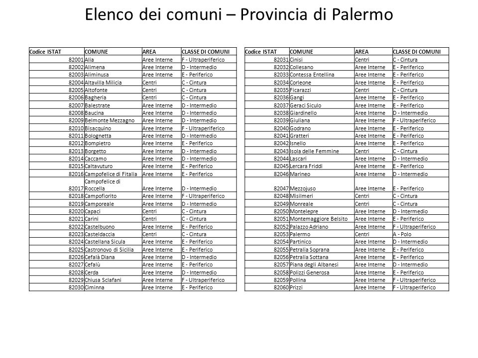 Elenco dei comuni – Provincia di Palermo Codice ISTATCOMUNEAREACLASSE DI COMUNICodice ISTATCOMUNEAREACLASSE DI COMUNI 82001AliaAree InterneF - Ultraperiferico82031CinisiCentriC - Cintura 82002AlimenaAree InterneD - Intermedio82032CollesanoAree InterneE - Periferico 82003AliminusaAree InterneE - Periferico82033Contessa EntellinaAree InterneE - Periferico 82004Altavilla MiliciaCentriC - Cintura82034CorleoneAree InterneE - Periferico 82005AltofonteCentriC - Cintura82035FicarazziCentriC - Cintura 82006BagheriaCentriC - Cintura82036GangiAree InterneE - Periferico 82007BalestrateAree InterneD - Intermedio82037Geraci SiculoAree InterneE - Periferico 82008BaucinaAree InterneD - Intermedio82038GiardinelloAree InterneD - Intermedio 82009Belmonte MezzagnoAree InterneD - Intermedio82039GiulianaAree InterneF - Ultraperiferico 82010BisacquinoAree InterneF - Ultraperiferico82040GodranoAree InterneE - Periferico 82011BolognettaAree InterneD - Intermedio82041GratteriAree InterneE - Periferico 82012BompietroAree InterneE - Periferico82042IsnelloAree InterneE - Periferico 82013BorgettoAree InterneD - Intermedio82043Isola delle FemmineCentriC - Cintura 82014CaccamoAree InterneD - Intermedio82044LascariAree InterneD - Intermedio 82015CaltavuturoAree InterneE - Periferico82045Lercara FriddiAree InterneE - Periferico 82016Campofelice di FitaliaAree InterneE - Periferico82046MarineoAree InterneD - Intermedio 82017 Campofelice di RoccellaAree InterneD - Intermedio82047MezzojusoAree InterneE - Periferico 82018CampofioritoAree InterneF - Ultraperiferico82048MisilmeriCentriC - Cintura 82019CamporealeAree InterneD - Intermedio82049MonrealeCentriC - Cintura 82020CapaciCentriC - Cintura82050MontelepreAree InterneD - Intermedio 82021CariniCentriC - Cintura82051Montemaggiore BelsitoAree InterneE - Periferico 82022CastelbuonoAree InterneE - Periferico82052Palazzo AdrianoAree InterneF - Ultraperiferico 82023CasteldacciaCentriC - Cintura82053PalermoCentriA - Polo 82024Castellana SiculaAree InterneE - 