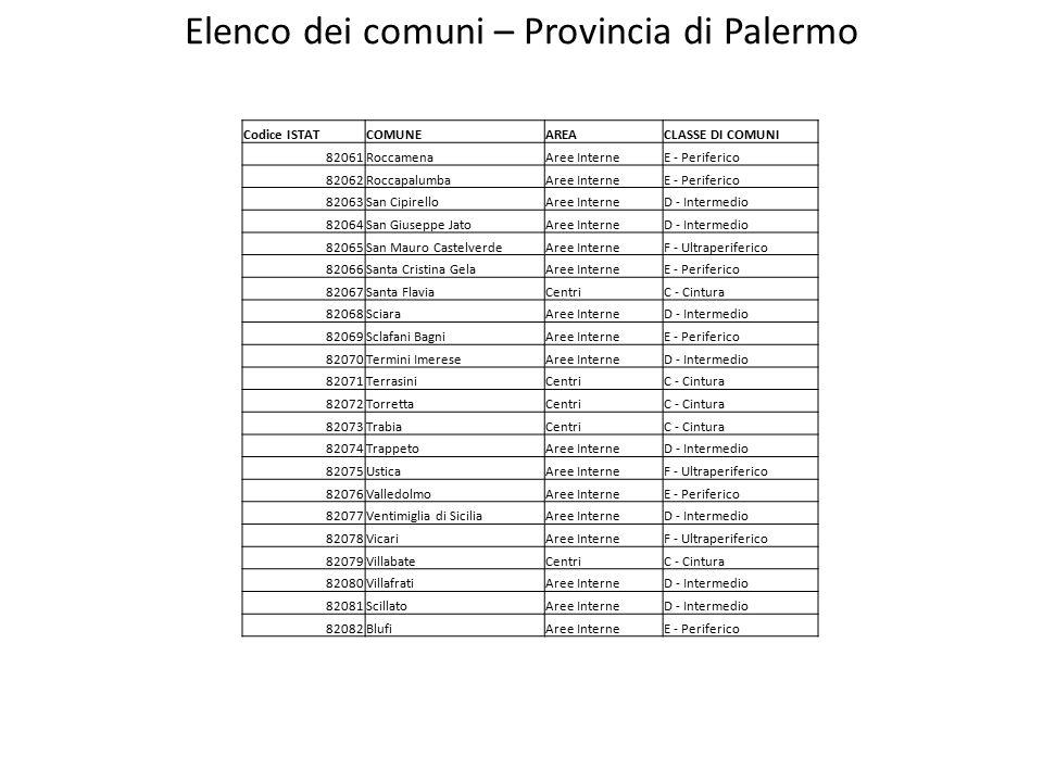 Elenco dei comuni – Provincia di Palermo Codice ISTATCOMUNEAREACLASSE DI COMUNI 82061RoccamenaAree InterneE - Periferico 82062RoccapalumbaAree InterneE - Periferico 82063San CipirelloAree InterneD - Intermedio 82064San Giuseppe JatoAree InterneD - Intermedio 82065San Mauro CastelverdeAree InterneF - Ultraperiferico 82066Santa Cristina GelaAree InterneE - Periferico 82067Santa FlaviaCentriC - Cintura 82068SciaraAree InterneD - Intermedio 82069Sclafani BagniAree InterneE - Periferico 82070Termini ImereseAree InterneD - Intermedio 82071TerrasiniCentriC - Cintura 82072TorrettaCentriC - Cintura 82073TrabiaCentriC - Cintura 82074TrappetoAree InterneD - Intermedio 82075UsticaAree InterneF - Ultraperiferico 82076ValledolmoAree InterneE - Periferico 82077Ventimiglia di SiciliaAree InterneD - Intermedio 82078VicariAree InterneF - Ultraperiferico 82079VillabateCentriC - Cintura 82080VillafratiAree InterneD - Intermedio 82081ScillatoAree InterneD - Intermedio 82082BlufiAree InterneE - Periferico