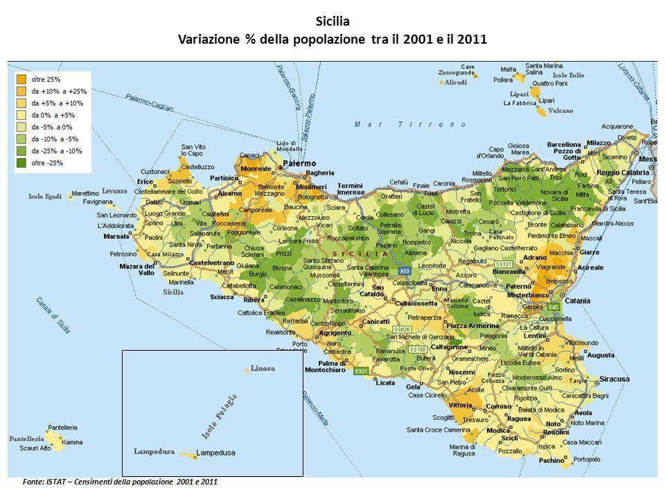 Sicilia Variazione % della popolazione tra il 2001 e il 2011 Fonte: ISTAT – Censimenti della popolazione 2001 e 2011