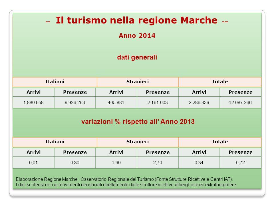 -- Il turismo nella regione Marche -– Anno 2014 -- Il turismo nella regione Marche -– Anno 2014 Elaborazione Regione Marche - Osservatorio Regionale del Turismo (Fonte Strutture Ricettive e Centri IAT).