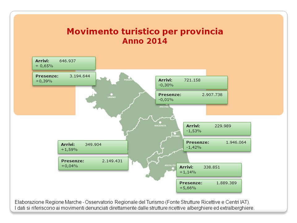 Movimento turistico per provincia Anno 2014 Presenze: 3.194.644 +0,39% Presenze: 3.194.644 +0,39% Arrivi: 646.937 + 0,65% Arrivi: 646.937 + 0,65% Presenze: 2.907.738 -0,01% Presenze: 2.907.738 -0,01% Arrivi: 721.158 -0,30% Arrivi: 721.158 -0,30% Presenze: 2.149.431 +0,04% Presenze: 2.149.431 +0,04% Arrivi: 349.904 +1,59% Arrivi: 349.904 +1,59% Presenze: 1.889.389 +5,66% Presenze: 1.889.389 +5,66% Arrivi: 338.851 +1,14% Arrivi: 338.851 +1,14% Presenze: 1.946.064 -1,42% Presenze: 1.946.064 -1,42% Arrivi: 229.989 -1,53% Arrivi: 229.989 -1,53% Elaborazione Regione Marche - Osservatorio Regionale del Turismo (Fonte Strutture Ricettive e Centri IAT).