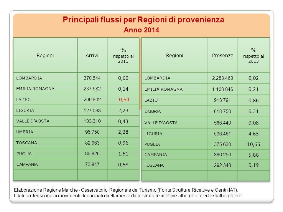 Principali flussi per Regioni di provenienza Anno 2014 Elaborazione Regione Marche - Osservatorio Regionale del Turismo (Fonte Strutture Ricettive e Centri IAT).