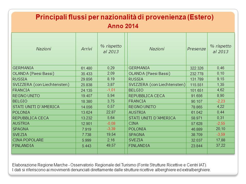 Principali flussi per nazionalità di provenienza (Estero) Anno 2014 Elaborazione Regione Marche - Osservatorio Regionale del Turismo (Fonte Strutture Ricettive e Centri IAT).