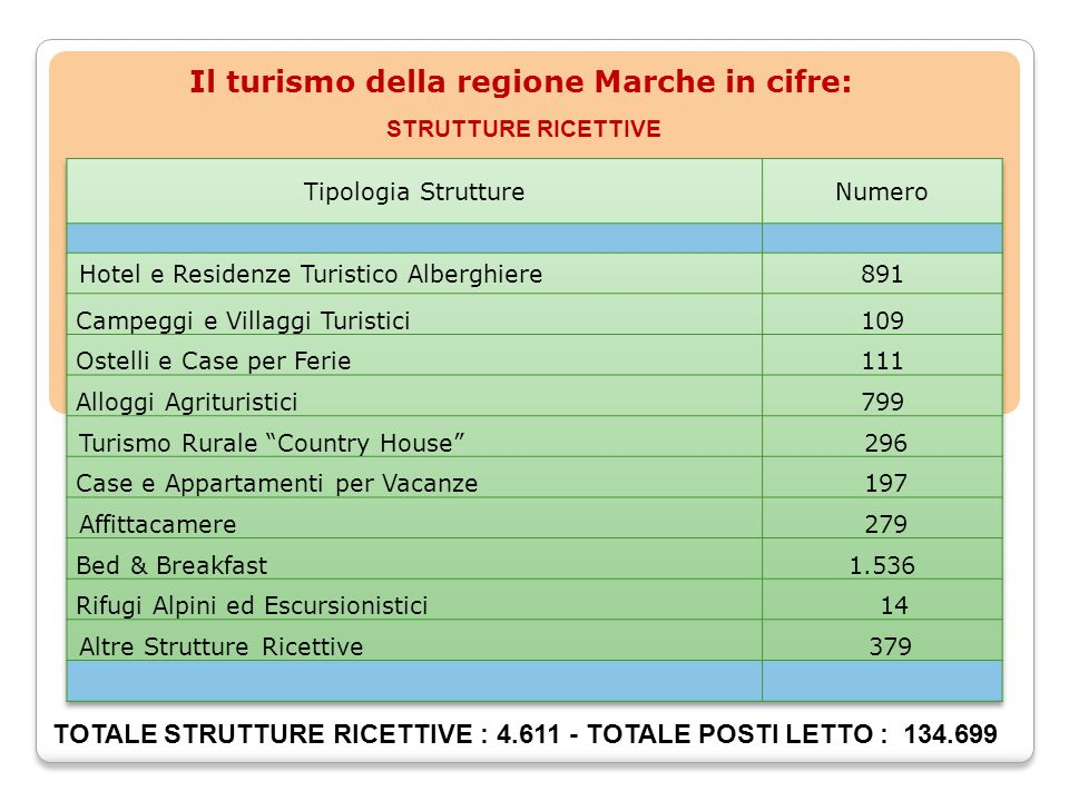 STRUTTURE RICETTIVE TOTALE STRUTTURE RICETTIVE : 4.611 - TOTALE POSTI LETTO : 134.699 Il turismo della regione Marche in cifre: