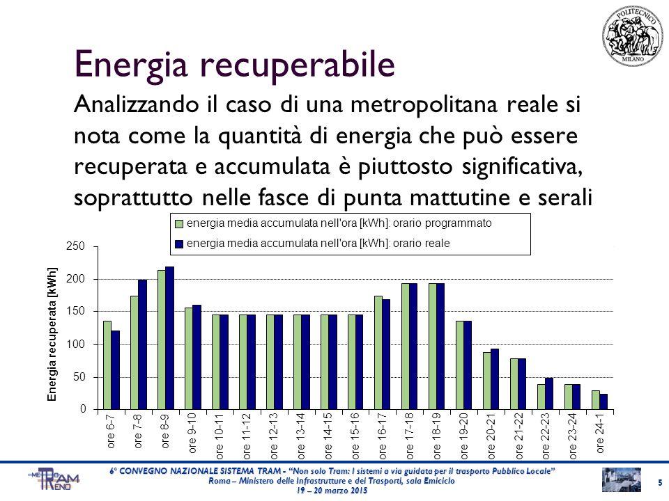 Esempio di dimensionamento 6 Energia recuperabile giornaliera:2530 kWh Potenza media1500 kW 6° CONVEGNO NAZIONALE SISTEMA TRAM - Non solo Tram: I sistemi a via guidata per il trasporto Pubblico Locale Roma – Ministero delle Infrastrutture e dei Trasporti, sala Emiciclo 19 – 20 marzo 2015 Capacità batteria:24 kWh SoC:0,4 Numero di veicoli:175 Potenza di ricarica:<10 kW