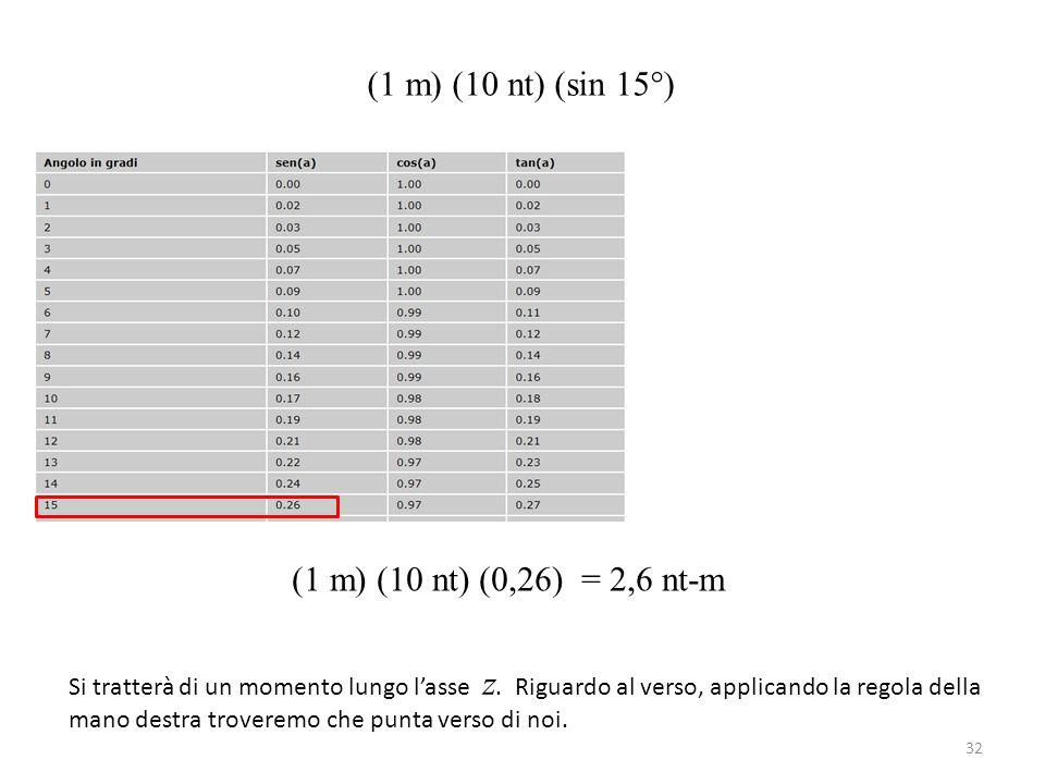 32 (1 m) (10 nt) (sin 15°) (1 m) (10 nt) (0,26) = 2,6 nt-m Si tratterà di un momento lungo l'asse z. Riguardo al verso, applicando la regola della man