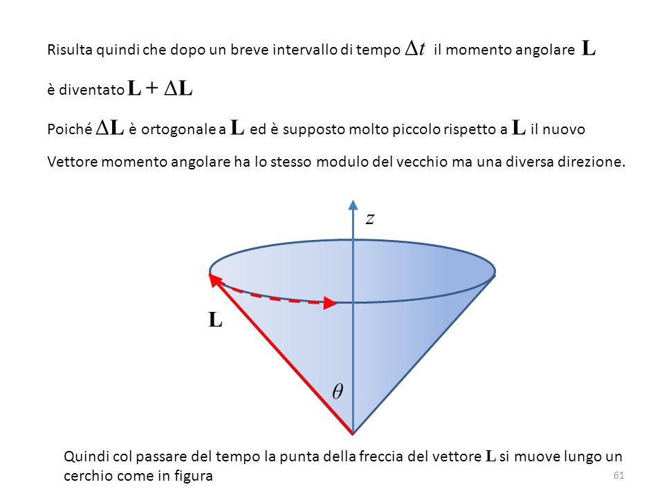 61 Risulta quindi che dopo un breve intervallo di tempo Δt il momento angolare L è diventato L + ΔL Poiché ΔL è ortogonale a L ed è supposto molto pic